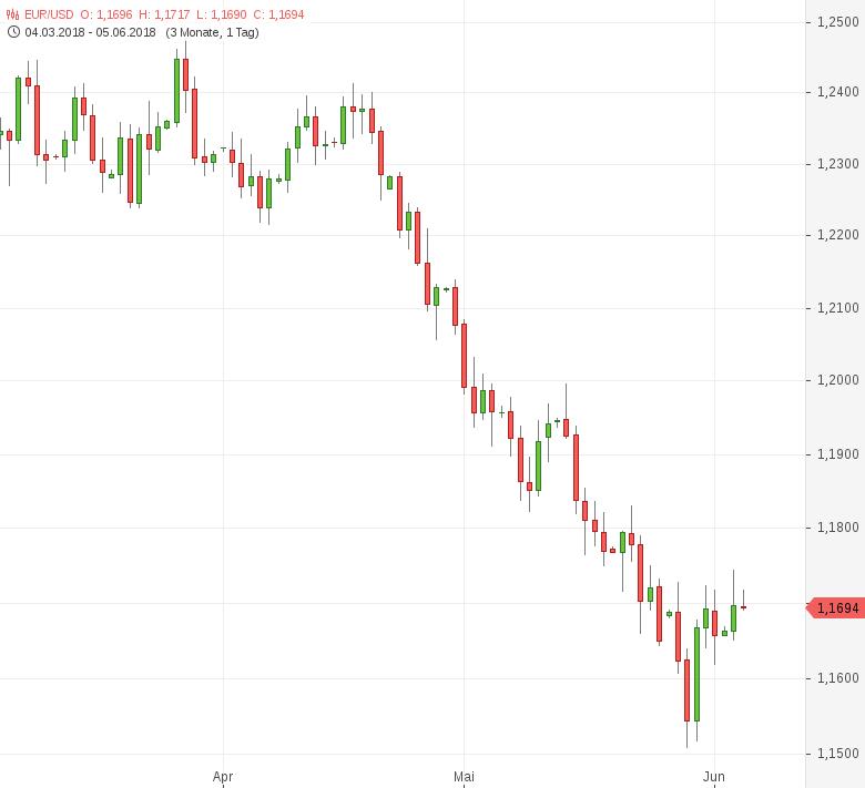 EUR-USD-Seitwärts-um-1-17-Chartanalyse-Tomke-Hansmann-GodmodeTrader.de-1