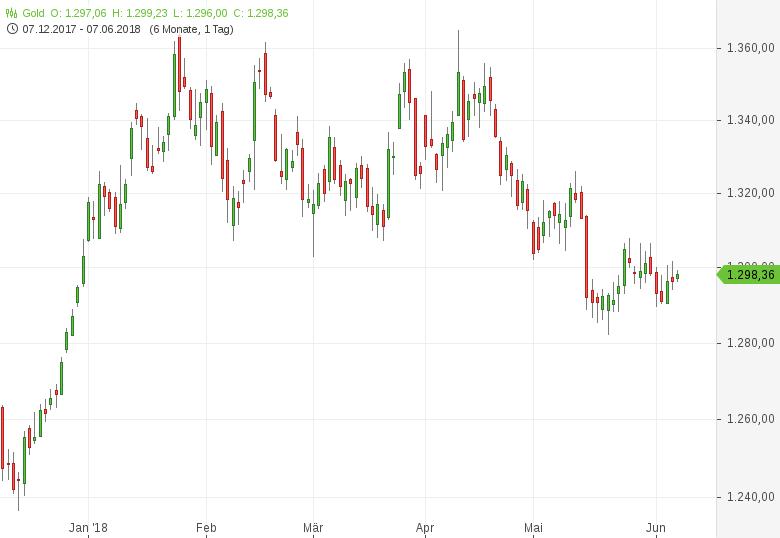 Gold-knabbert-an-der-1-300er-US-Dollar-Marke-Tomke-Hansmann-GodmodeTrader.de-1