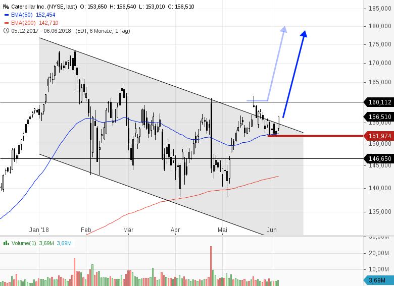 Kaufkandidaten-aus-dem-Dow-Jones-Index-Chartanalyse-Bernd-Senkowski-GodmodeTrader.de-1