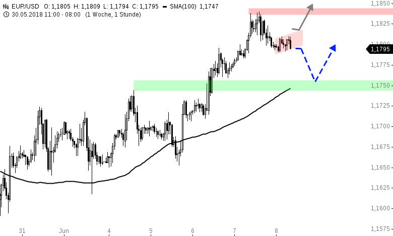 EUR-USD-Tagesausblick-Erholungsrally-schon-vorbei-Chartanalyse-Henry-Philippson-GodmodeTrader.de-1
