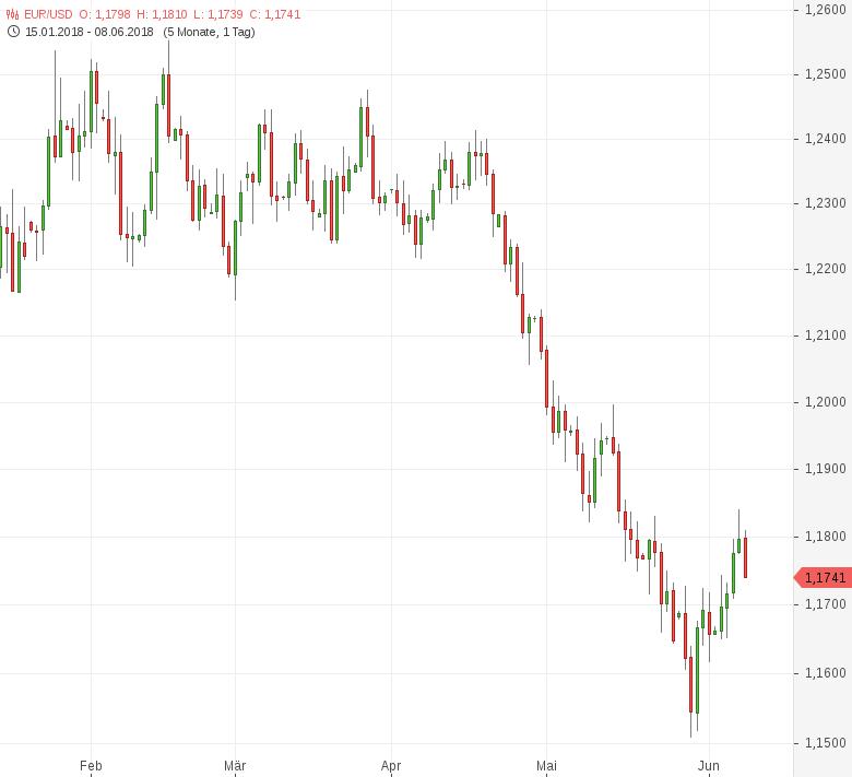 EUR-USD-Schwache-deutsche-Konjunkturdaten-belasten-Chartanalyse-Tomke-Hansmann-GodmodeTrader.de-1