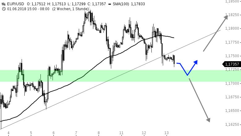 EUR-USD-Tagesausblick-Fed-Entscheid-am-Abend-Chartanalyse-Henry-Philippson-GodmodeTrader.de-1