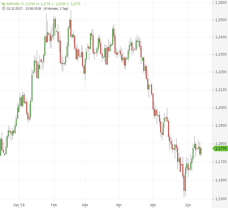 EUR-USD-US-Erzeugerpreise-steigen-überraschend-stark-Chartanalyse-Tomke-Hansmann-GodmodeTrader.de-1