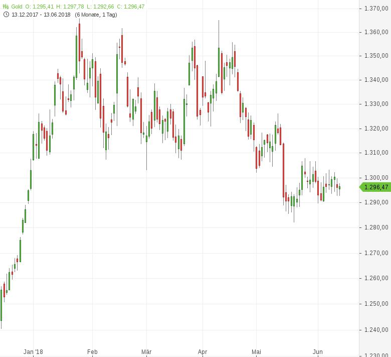 Gold-Fed-Zinsentscheid-im-Fokus-Tomke-Hansmann-GodmodeTrader.de-1