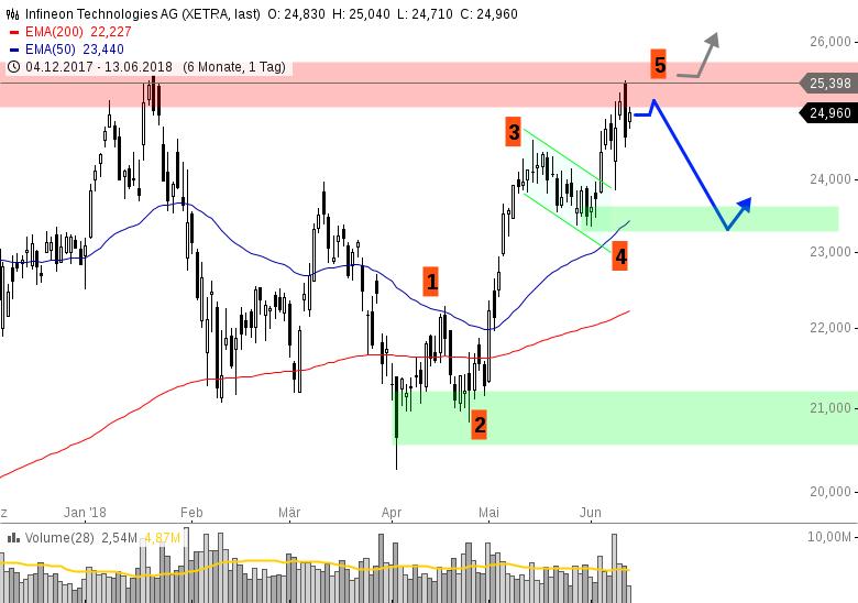 INFINEON-Aktie-erreicht-Zielzone-auf-der-Oberseite-Chartanalyse-Henry-Philippson-GodmodeTrader.de-1