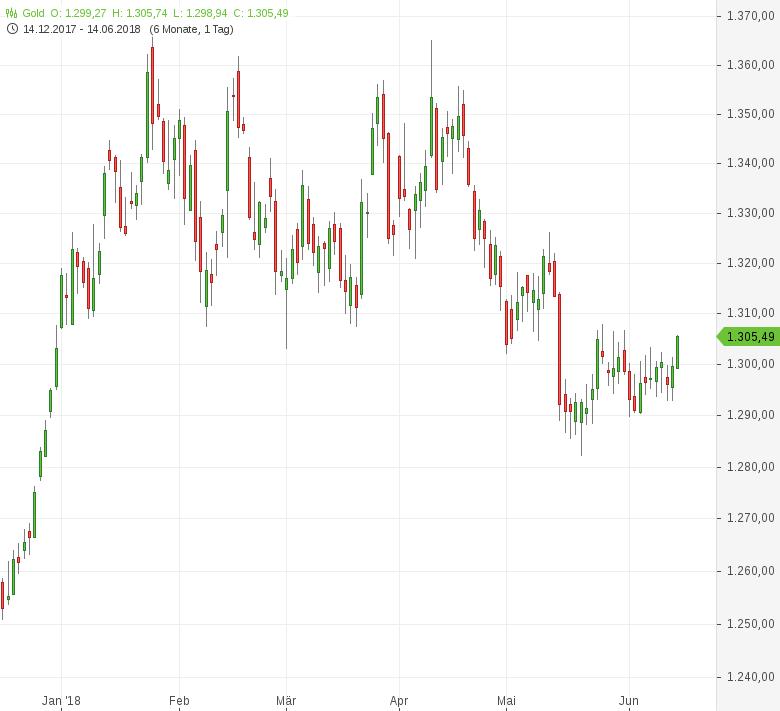 Gold-EZB-Zinsentscheid-voraus-Tomke-Hansmann-GodmodeTrader.de-1