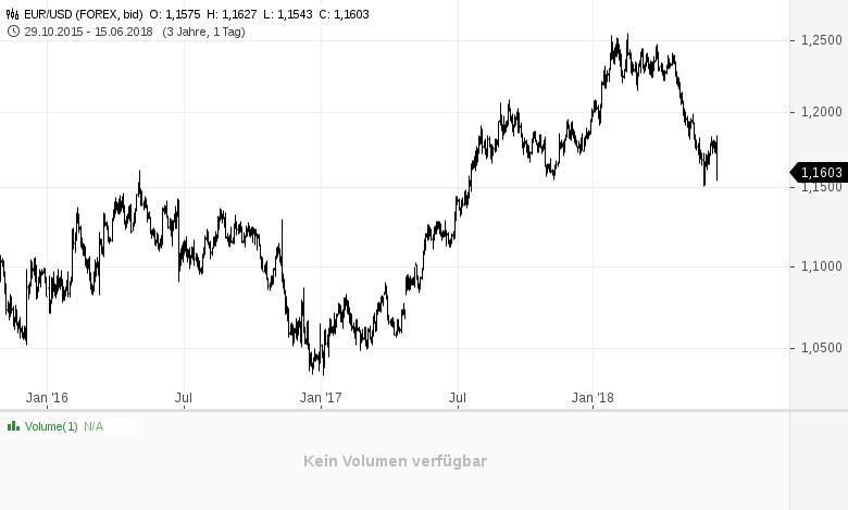 EUR-USD-Chartanalyse-André-Tiedje-GodmodeTrader.de-1