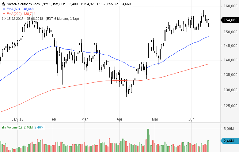 Top-Buzz-Colgate-Palmolive-21st-Century-Fox-und-acht-weitere-US-Aktien-stehen-heute-im-Fokus-der-Anleger-Kommentar-GodmodeTrader-Team-GodmodeTrader.de-3