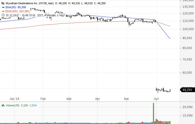 Top-Buzz-Colgate-Palmolive-21st-Century-Fox-und-acht-weitere-US-Aktien-stehen-heute-im-Fokus-der-Anleger-Kommentar-GodmodeTrader-Team-GodmodeTrader.de-4