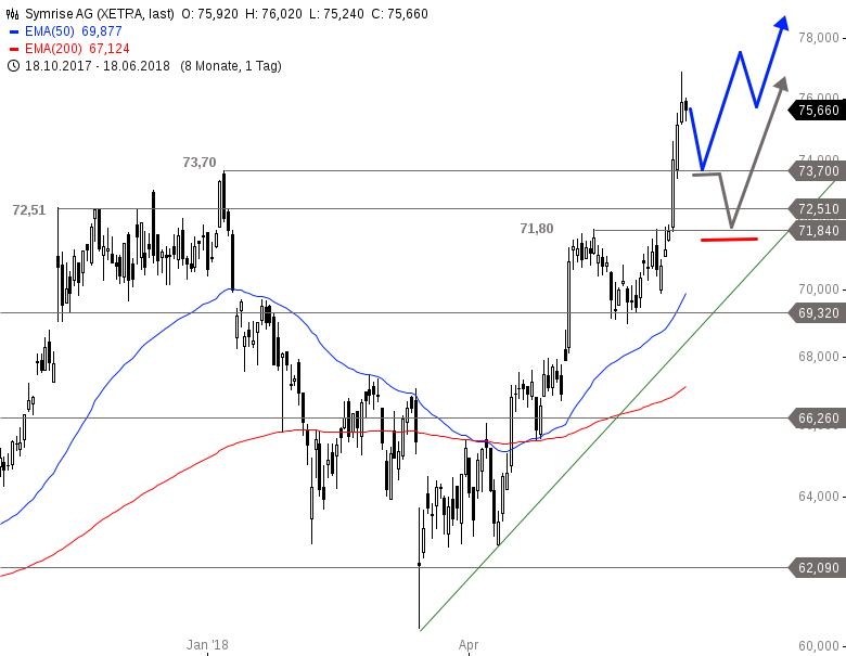 SYMRISE-Neue-Tradingchancen-in-Kürze-Chartanalyse-Alexander-Paulus-GodmodeTrader.de-1