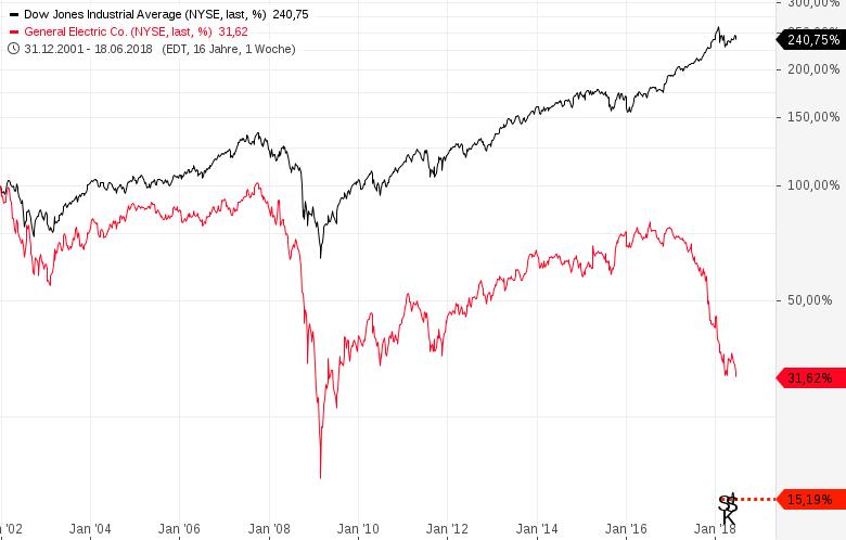 General-Electric-wird-durch-Walgreens-im-Dow-Jones-ersetzt-Chartanalyse-Harald-Weygand-GodmodeTrader.de-1