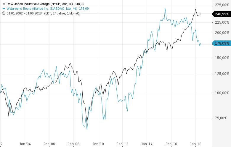 General-Electric-wird-durch-Walgreens-im-Dow-Jones-ersetzt-Chartanalyse-Harald-Weygand-GodmodeTrader.de-2