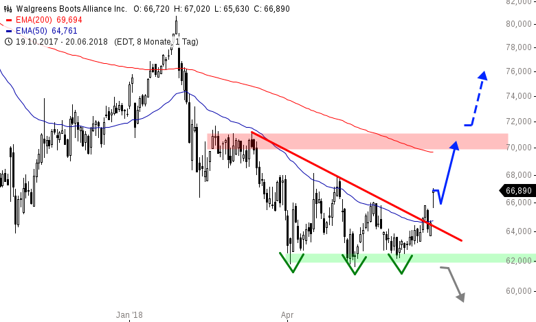 WALGREENS-Kommende-Woche-neu-im-Dow-Jones-Chartanalyse-Henry-Philippson-GodmodeTrader.de-1