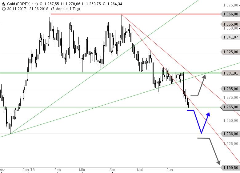 GOLD-Tagesausblick-1-236-USD-oder-Trendwende-das-ist-die-Frage-Chartanalyse-Thomas-May-GodmodeTrader.de-1