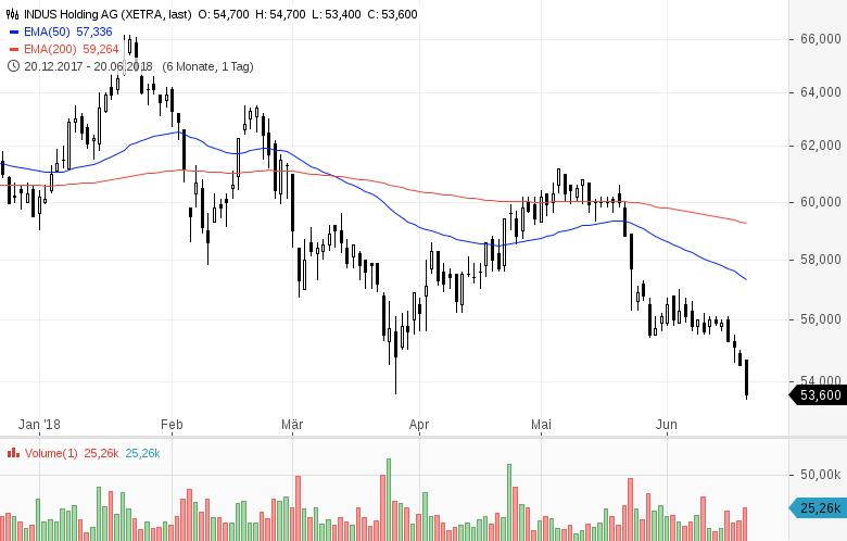 Top-Buzz-Indus-Encavis-und-acht-weitere-deutsche-Aktien-stehen-heute-im-Fokus-der-Anleger-Kommentar-GodmodeTrader-Team-GodmodeTrader.de-1