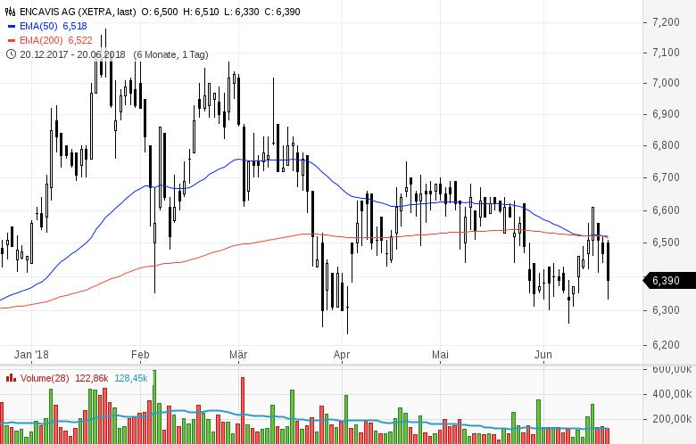 Top-Buzz-Indus-Encavis-und-acht-weitere-deutsche-Aktien-stehen-heute-im-Fokus-der-Anleger-Kommentar-GodmodeTrader-Team-GodmodeTrader.de-2