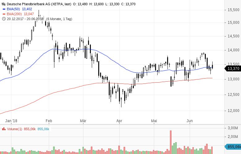 Top-Buzz-Indus-Encavis-und-acht-weitere-deutsche-Aktien-stehen-heute-im-Fokus-der-Anleger-Kommentar-GodmodeTrader-Team-GodmodeTrader.de-3