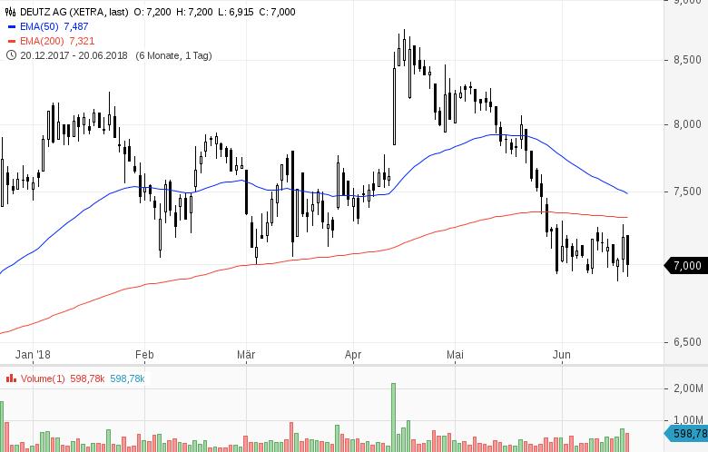 Top-Buzz-Indus-Encavis-und-acht-weitere-deutsche-Aktien-stehen-heute-im-Fokus-der-Anleger-Kommentar-GodmodeTrader-Team-GodmodeTrader.de-4