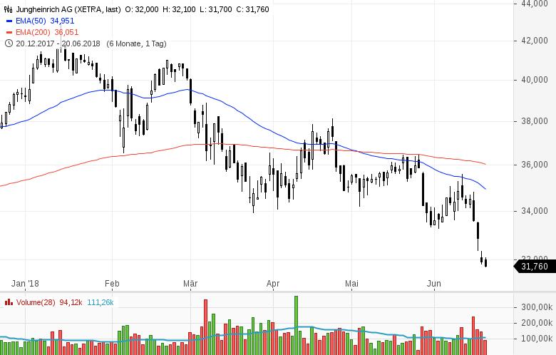 Top-Buzz-Indus-Encavis-und-acht-weitere-deutsche-Aktien-stehen-heute-im-Fokus-der-Anleger-Kommentar-GodmodeTrader-Team-GodmodeTrader.de-5