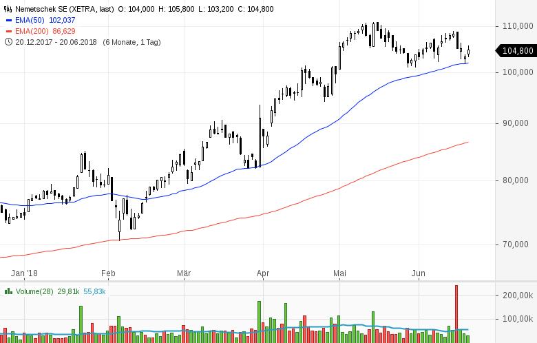 Top-Buzz-Indus-Encavis-und-acht-weitere-deutsche-Aktien-stehen-heute-im-Fokus-der-Anleger-Kommentar-GodmodeTrader-Team-GodmodeTrader.de-6