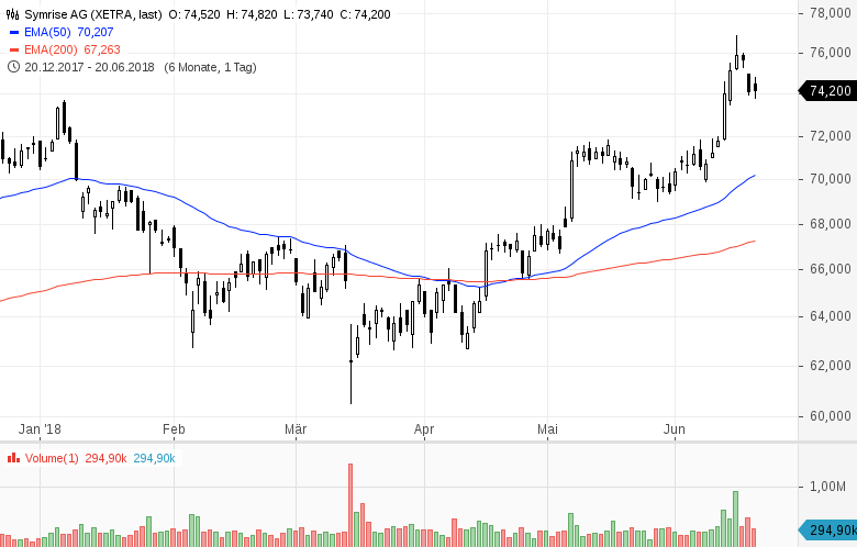 Top-Buzz-Indus-Encavis-und-acht-weitere-deutsche-Aktien-stehen-heute-im-Fokus-der-Anleger-Kommentar-GodmodeTrader-Team-GodmodeTrader.de-7
