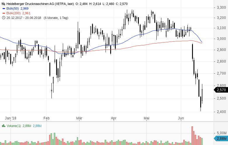 Top-Buzz-Indus-Encavis-und-acht-weitere-deutsche-Aktien-stehen-heute-im-Fokus-der-Anleger-Kommentar-GodmodeTrader-Team-GodmodeTrader.de-8