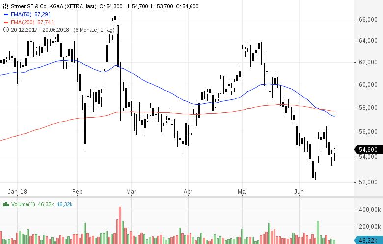 Top-Buzz-Indus-Encavis-und-acht-weitere-deutsche-Aktien-stehen-heute-im-Fokus-der-Anleger-Kommentar-GodmodeTrader-Team-GodmodeTrader.de-10