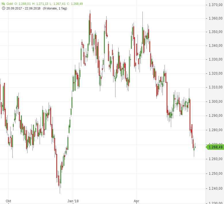Gold-Erholung-vom-Sechsmonatstief-Tomke-Hansmann-GodmodeTrader.de-1