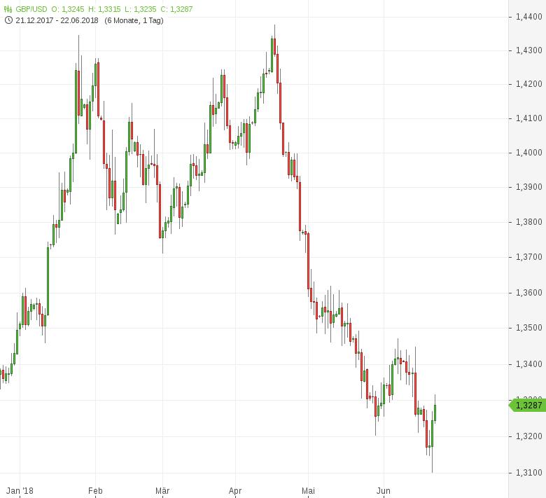 GBP-USD-Erholung-vom-Siebenmonatstief-Chartanalyse-Tomke-Hansmann-GodmodeTrader.de-1