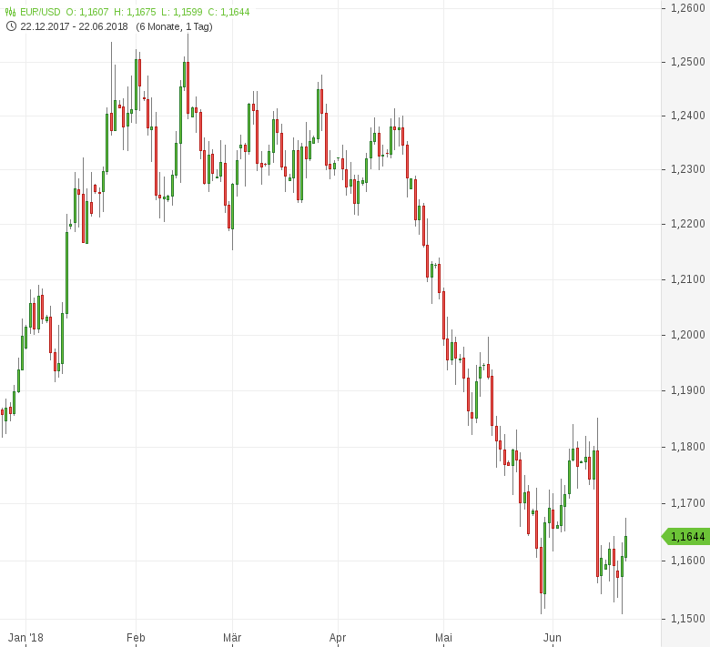 EUR-USD-EU-Einkaufsmanagerindex-legt-überraschend-zu-Chartanalyse-Tomke-Hansmann-GodmodeTrader.de-1