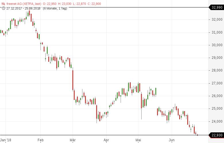 52-Wochen-Tief-Diese-deutschen-Aktien-sind-besonders-schwach-Kommentar-Daniel-Kühn-GodmodeTrader.de-3