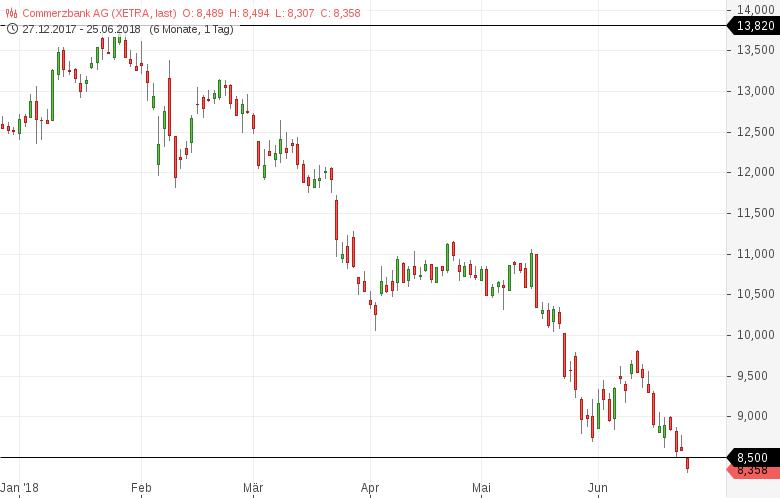 52-Wochen-Tief-Diese-deutschen-Aktien-sind-besonders-schwach-Kommentar-Daniel-Kühn-GodmodeTrader.de-4