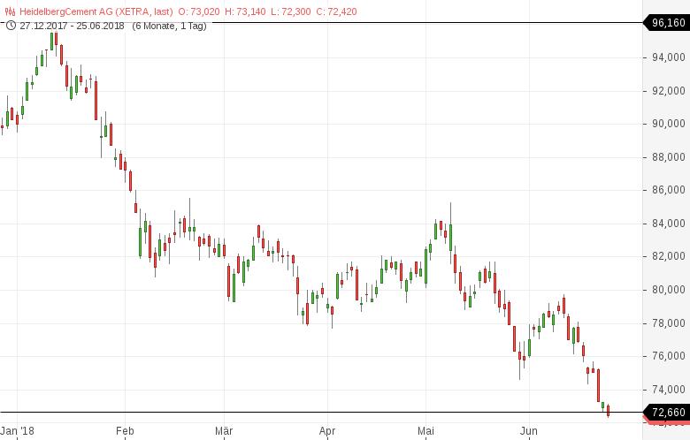 52-Wochen-Tief-Diese-deutschen-Aktien-sind-besonders-schwach-Kommentar-Daniel-Kühn-GodmodeTrader.de-6