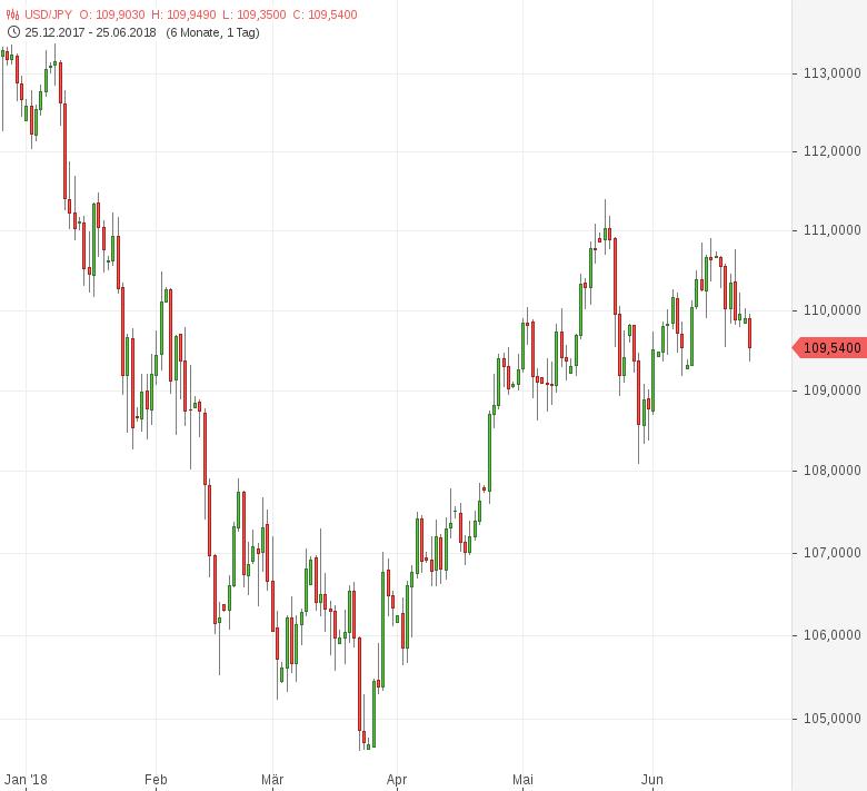 USD-JPY-Frühindikatoren-überraschen-positiv-Chartanalyse-Tomke-Hansmann-GodmodeTrader.de-1