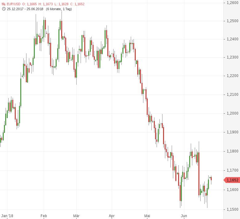 FX-Mittagsbericht-US-Dollar-zu-Wochenbeginn-kaum-verändert-Tomke-Hansmann-GodmodeTrader.de-1