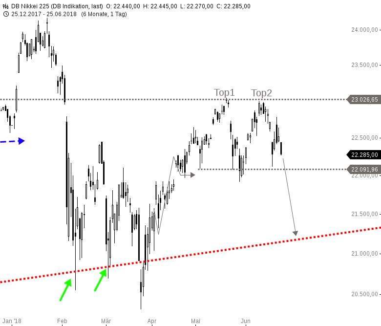 Nikkei225-Da-sieht-gefährlich-aus-Chartanalyse-Harald-Weygand-GodmodeTrader.de-1