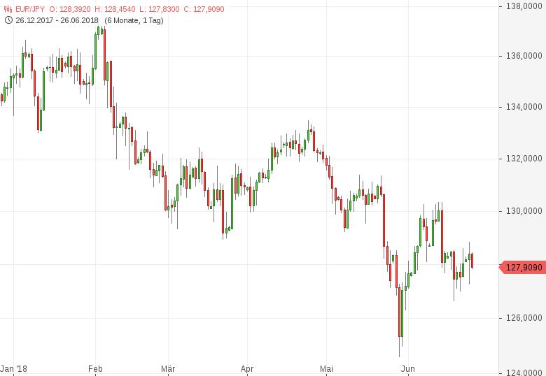EUR-JPY-Verbraucherpreise-steigen-um-0-5-Prozent-Chartanalyse-Tomke-Hansmann-GodmodeTrader.de-1