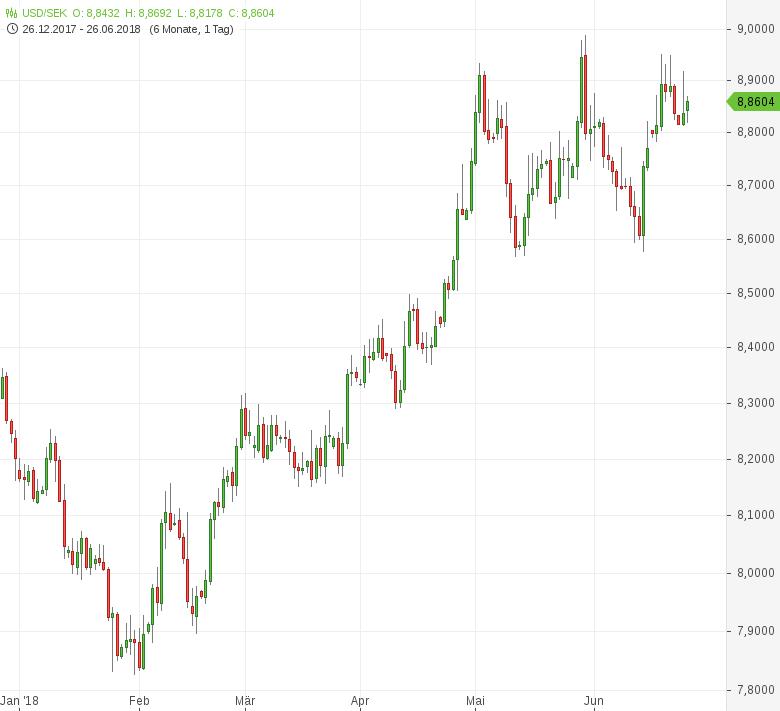 USD-SEK-Erzeugerpreise-ziehen-an-Chartanalyse-Tomke-Hansmann-GodmodeTrader.de-1