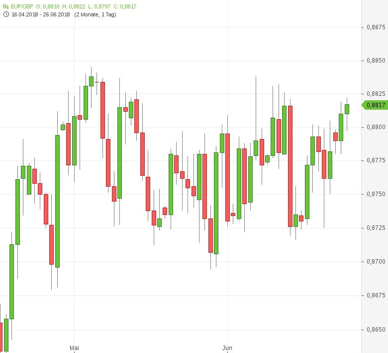 EUR-GBP-Neues-BoE-Mitglied-gibt-sich-zinspessimistisch-Chartanalyse-Tomke-Hansmann-GodmodeTrader.de-1
