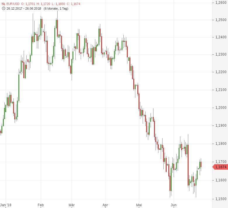 FX-Mittagsbericht-EUR-USD-fällt-auf-1-1650-Tomke-Hansmann-GodmodeTrader.de-1