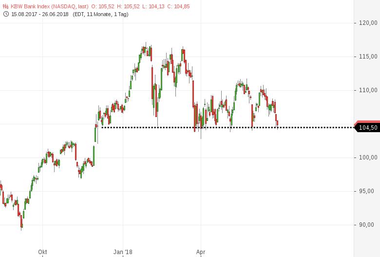 Bankensektor-in-USA-und-Europa-Achtung-Chartanalyse-Harald-Weygand-GodmodeTrader.de-1