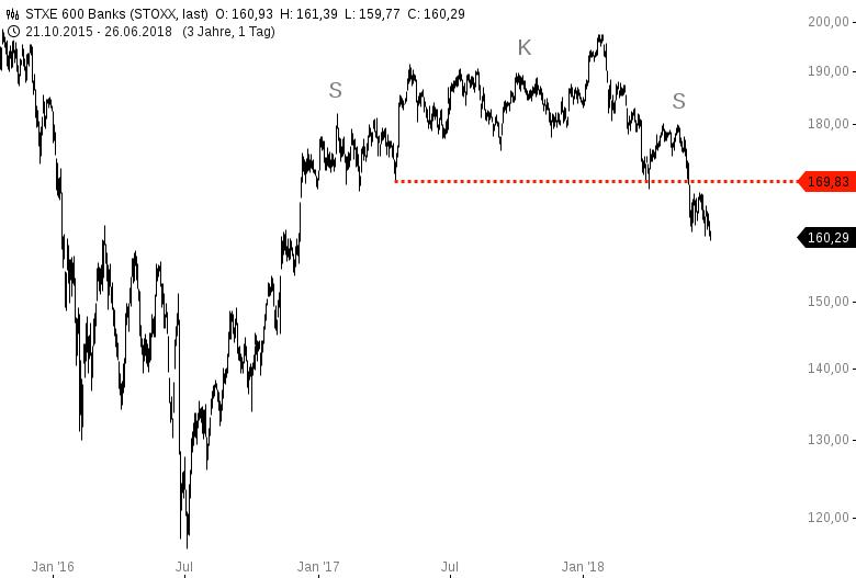 Bankensektor-in-USA-und-Europa-Achtung-Chartanalyse-Harald-Weygand-GodmodeTrader.de-2