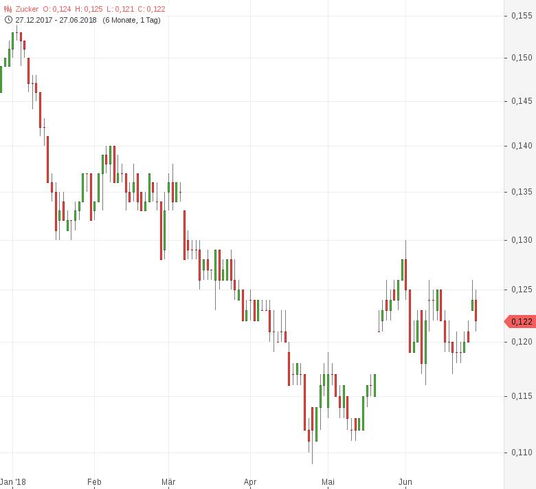 Zucker-Produktionsrückgang-in-Brasilien-stützt-Tomke-Hansmann-GodmodeTrader.de-1