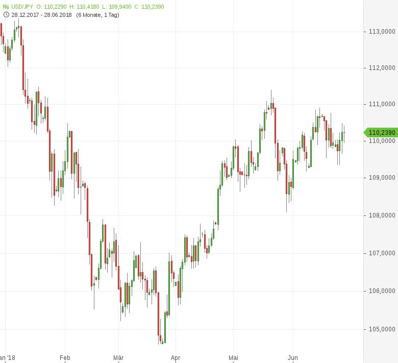 USD-JPY-Einzelhandelsumsätze-enttäuschen-Chartanalyse-Tomke-Hansmann-GodmodeTrader.de-1