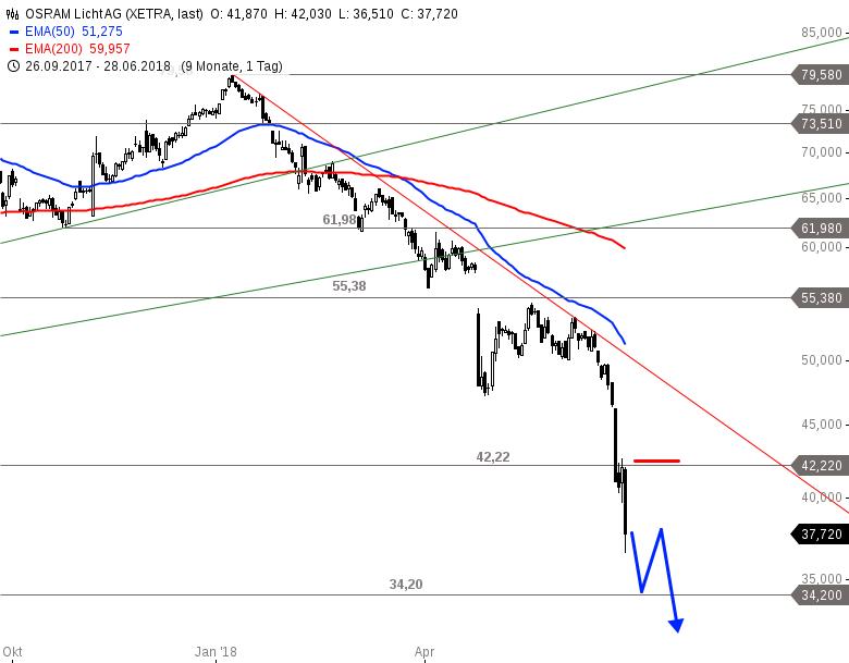 OSRAM-Gewinnwarnung-Aktienkurs-bricht-weiter-an-Chartanalyse-Alexander-Paulus-GodmodeTrader.de-1