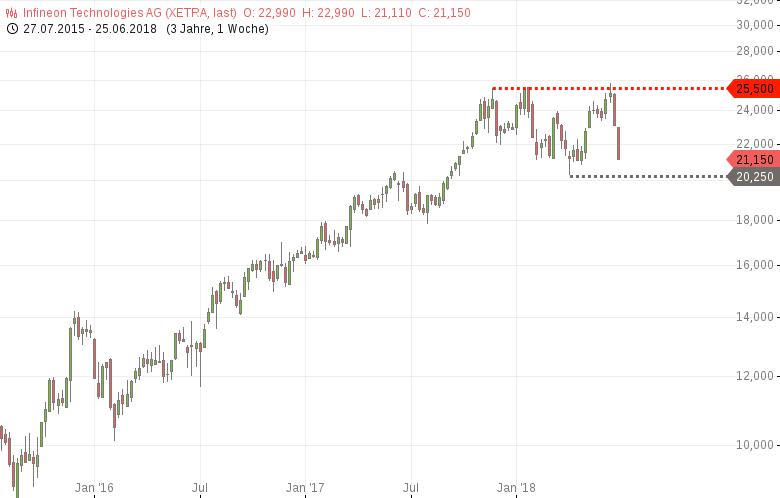 INFINEON-Das-ist-eine-große-Doppeltop-Trendwende-Chartanalyse-Harald-Weygand-GodmodeTrader.de-1