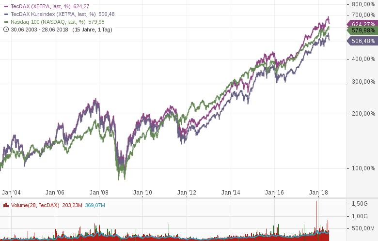TecDax-Deutsche-Technologiebranche-überzeugt-durch-hohe-Renditen-Kommentar-Lisa-Hauser-GodmodeTrader.de-1