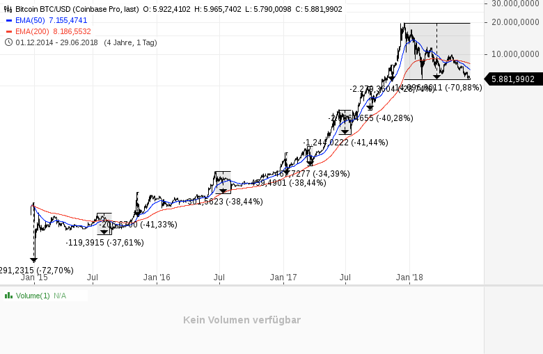 BITCOIN-über-70-vom-Top-verloren-Chartanalyse-Daniel-Kühn-GodmodeTrader.de-1