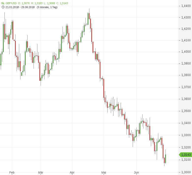 GBP-USD-Erholung-vom-Achtmonatstief-Chartanalyse-Tomke-Hansmann-GodmodeTrader.de-1