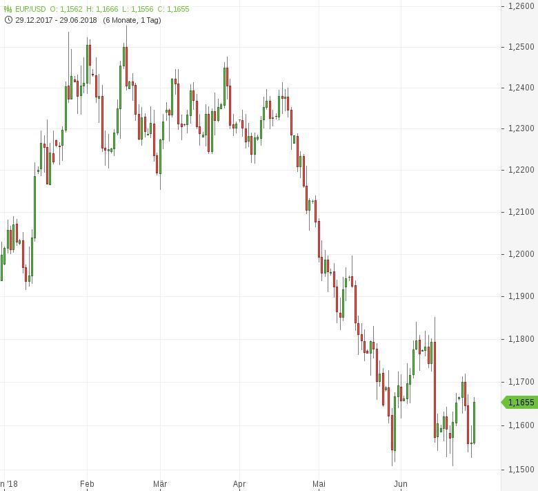 EUR-USD-Inflation-in-der-Eurozone-steigt-auf-2-0-Prozent-Chartanalyse-Tomke-Hansmann-GodmodeTrader.de-1